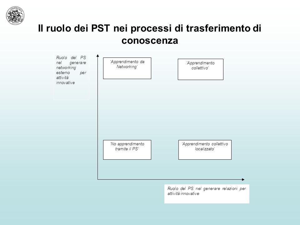 Il ruolo dei PST nei processi di trasferimento di conoscenza Ruolo del PS nel generare relazioni per attività innovative Ruolo del PS nel generare networking esterno per attività innovative 'Apprendimento collettivo' 'No apprendimento tramite il PS' 'Apprendimento da Networking' 'Apprendimento collettivo localizzato'