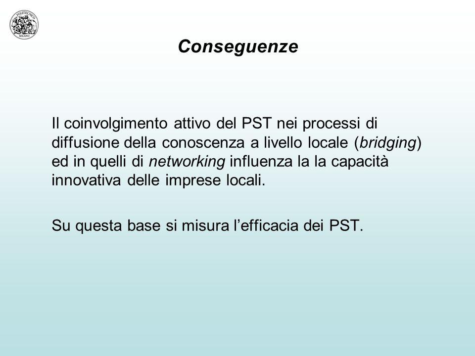 Conseguenze Il coinvolgimento attivo del PST nei processi di diffusione della conoscenza a livello locale (bridging) ed in quelli di networking influenza la la capacità innovativa delle imprese locali.