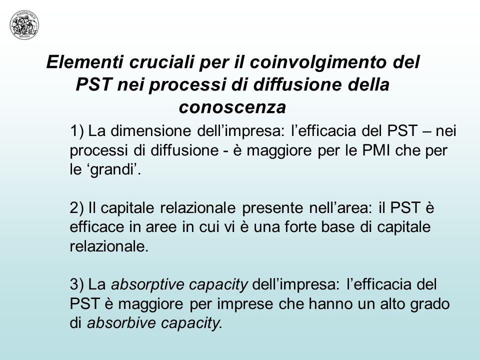 Elementi cruciali per il coinvolgimento del PST nei processi di diffusione della conoscenza 1) La dimensione dell'impresa: l'efficacia del PST – nei processi di diffusione - è maggiore per le PMI che per le 'grandi'.