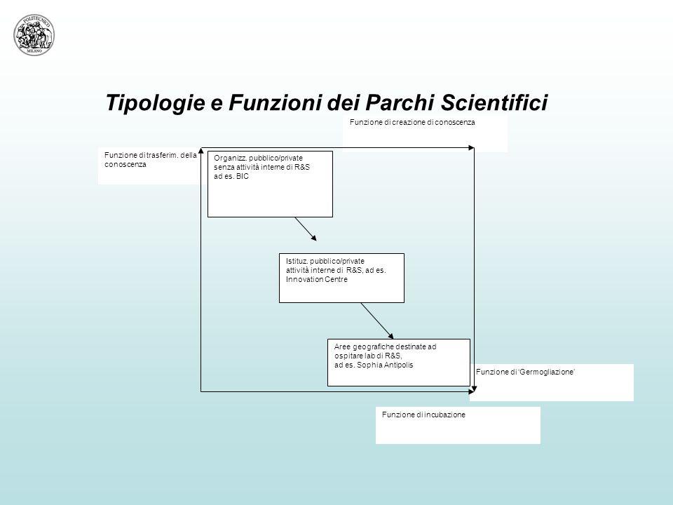 Tipologie e Funzioni dei Parchi Scientifici Funzione di creazione di conoscenza Funzione di trasferim.