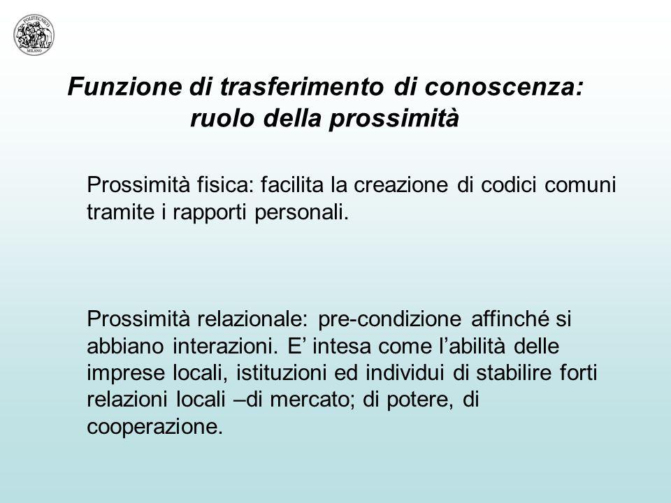 Funzione di trasferimento di conoscenza: ruolo della prossimità Prossimità fisica: facilita la creazione di codici comuni tramite i rapporti personali.