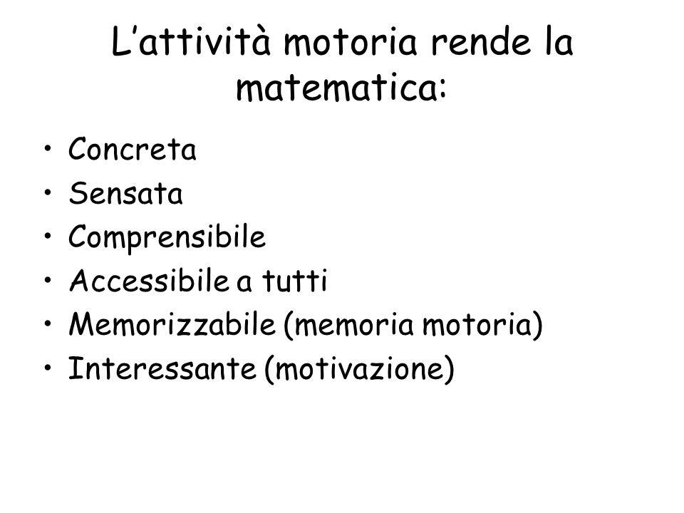 L'attività motoria rende la matematica: Concreta Sensata Comprensibile Accessibile a tutti Memorizzabile (memoria motoria) Interessante (motivazione)
