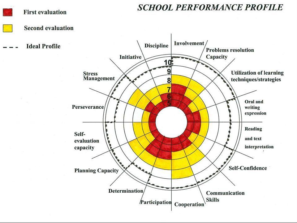 Descrizione Gli alunni vengono divisi in piccoli gruppi (3-4) e posizionati in diverse zone nella palestra.