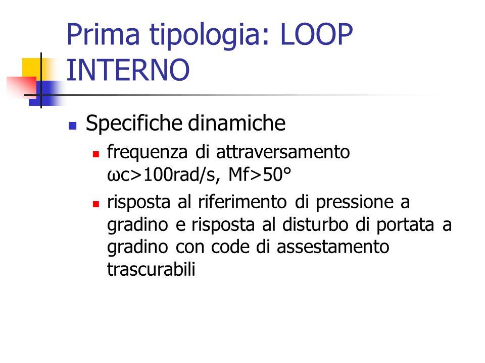 Prima tipologia: LOOP INTERNO Specifiche dinamiche frequenza di attraversamento ωc>100rad/s, Mf>50° risposta al riferimento di pressione a gradino e risposta al disturbo di portata a gradino con code di assestamento trascurabili