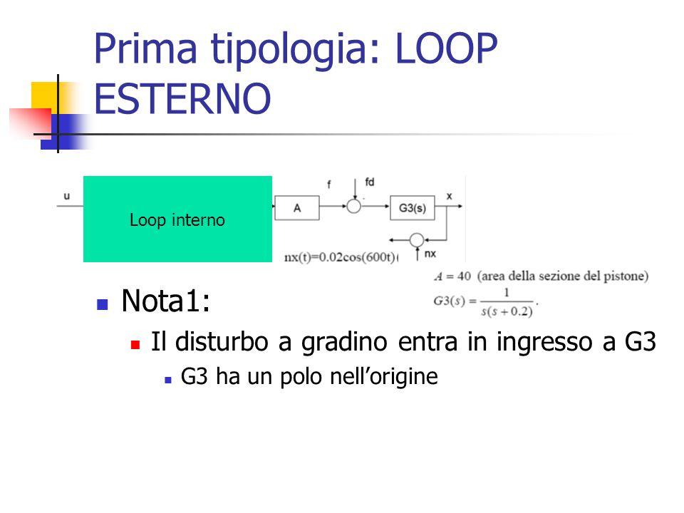 Prima tipologia: LOOP ESTERNO Nota1: Il disturbo a gradino entra in ingresso a G3 G3 ha un polo nell'origine Loop interno