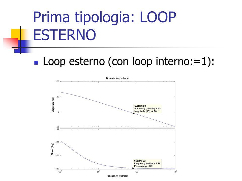 Prima tipologia: LOOP ESTERNO Loop esterno (con loop interno:=1):