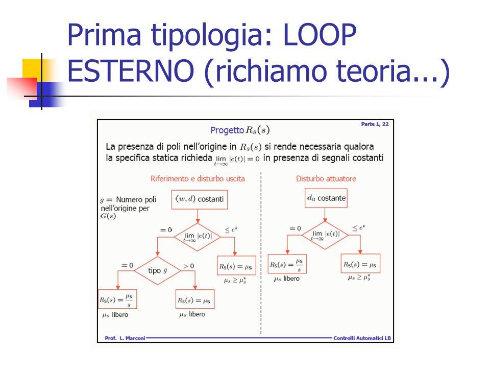 Prima tipologia: LOOP ESTERNO (richiamo teoria...)
