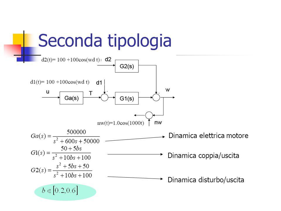 Seconda tipologia Dinamica elettrica motore Dinamica disturbo/uscita Dinamica coppia/uscita