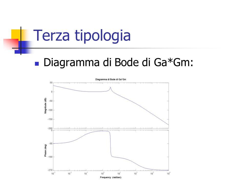 Terza tipologia Diagramma di Bode di Ga*Gm: