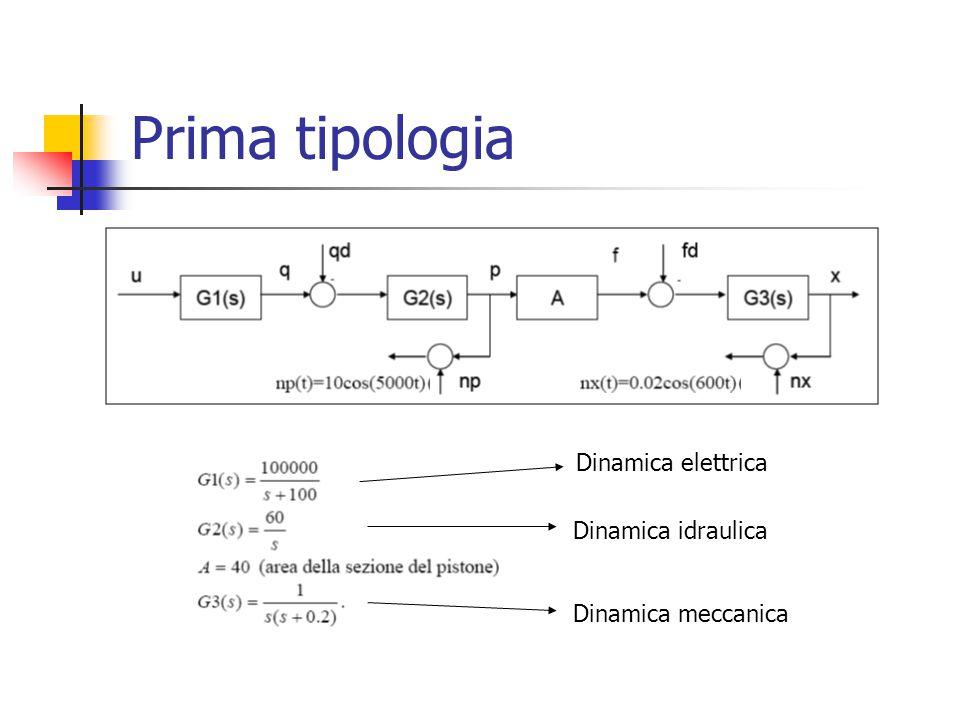 Prima tipologia Dinamica elettrica Dinamica meccanica Dinamica idraulica