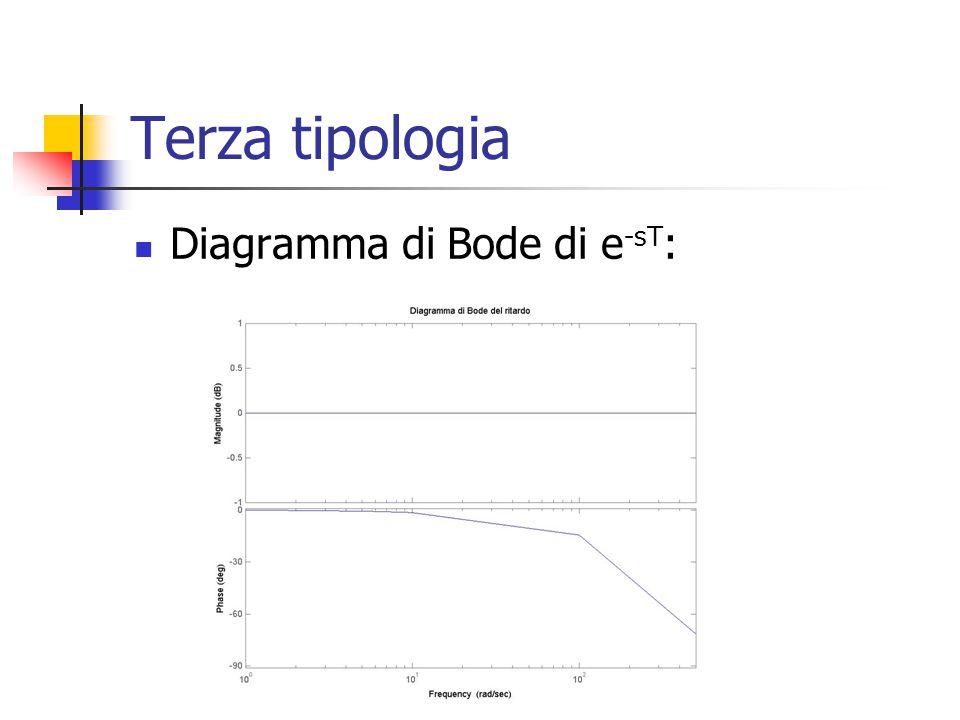 Terza tipologia Diagramma di Bode di e -sT :