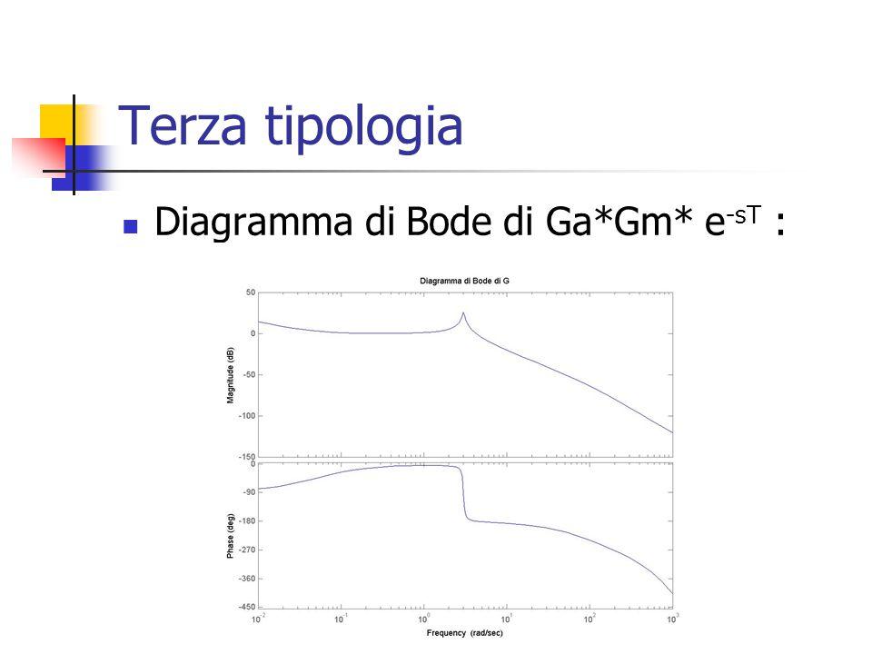 Terza tipologia Diagramma di Bode di Ga*Gm* e -sT :