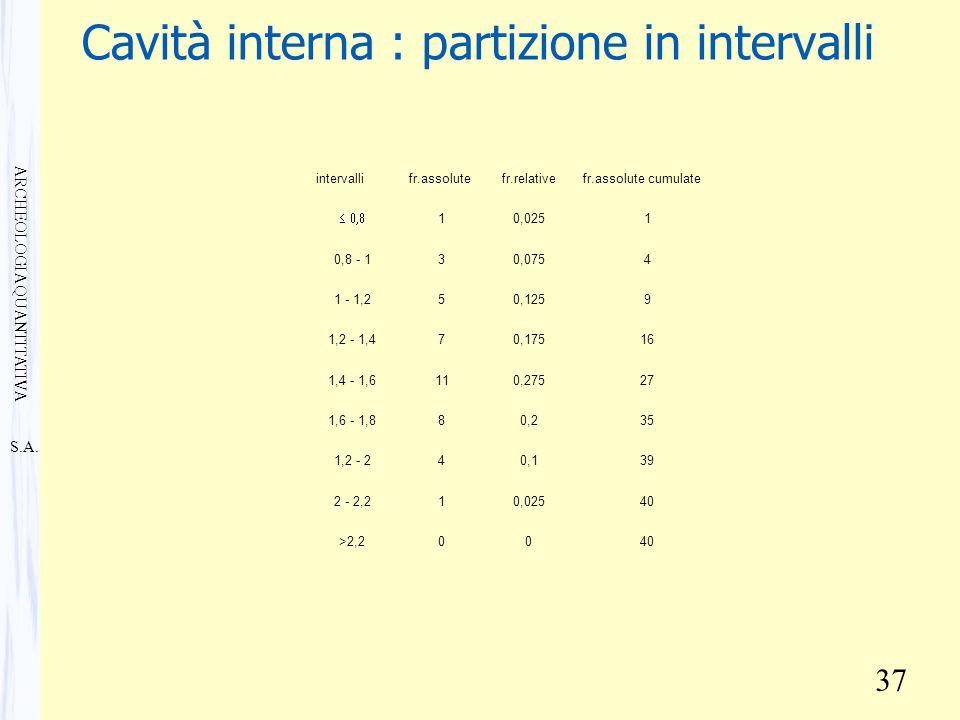 S.A. ARCHEOLOGIA QUANTITATIVA 37 Cavità interna : partizione in intervalli intervallifr.assolutefr.relativefr.assolute cumulate  10,0251 0,8 - 13