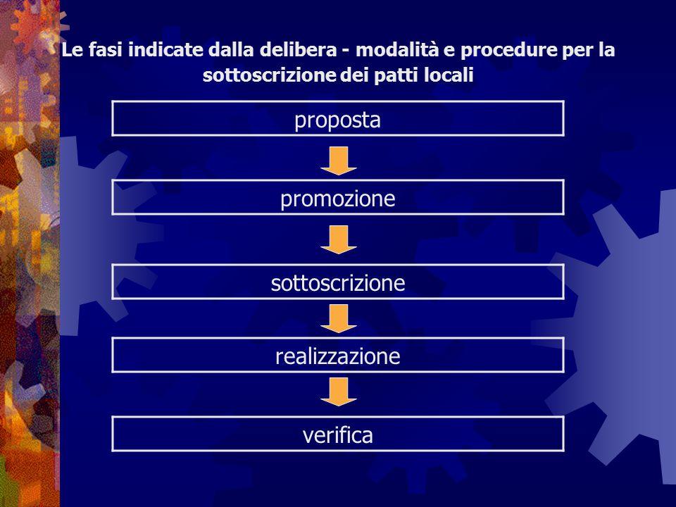 Le fasi indicate dalla delibera - modalità e procedure per la sottoscrizione dei patti locali proposta realizzazione promozione sottoscrizione verific