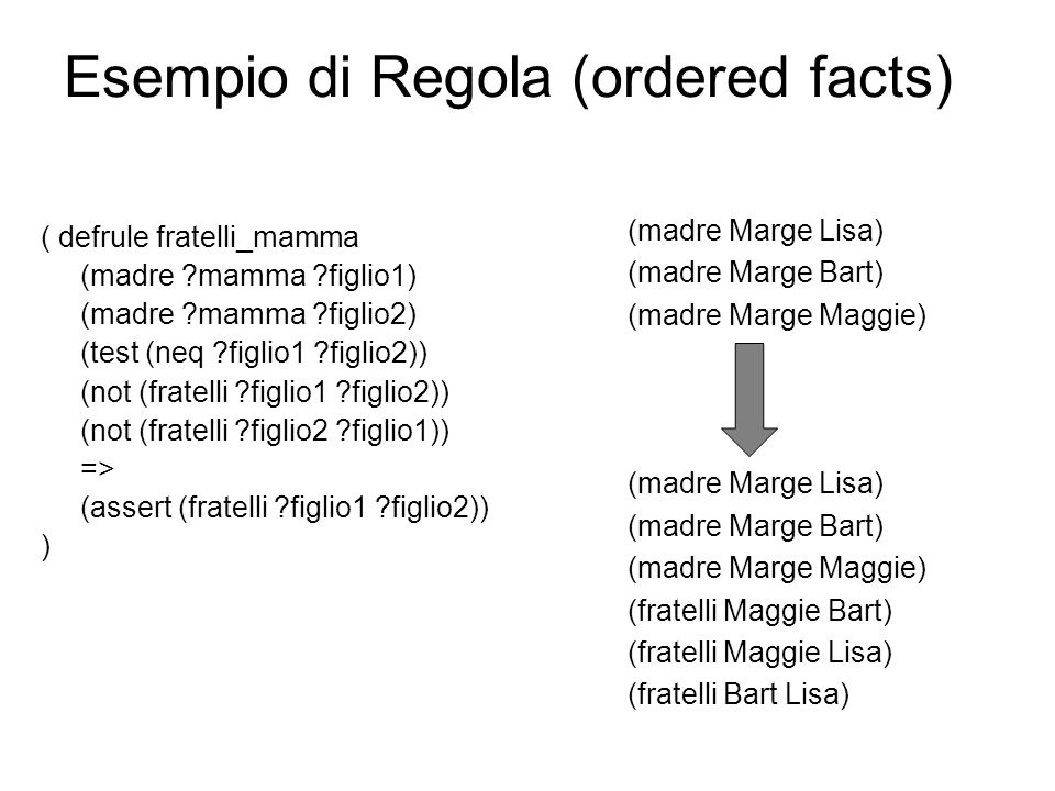 Esempio di Regola (ordered facts) ( defrule fratelli_mamma (madre ?mamma ?figlio1) (madre ?mamma ?figlio2) (test (neq ?figlio1 ?figlio2)) (not (fratelli ?figlio1 ?figlio2)) (not (fratelli ?figlio2 ?figlio1)) => (assert (fratelli ?figlio1 ?figlio2)) ) (madre Marge Lisa) (madre Marge Bart) (madre Marge Maggie) (madre Marge Lisa) (madre Marge Bart) (madre Marge Maggie) (fratelli Maggie Bart) (fratelli Maggie Lisa) (fratelli Bart Lisa)