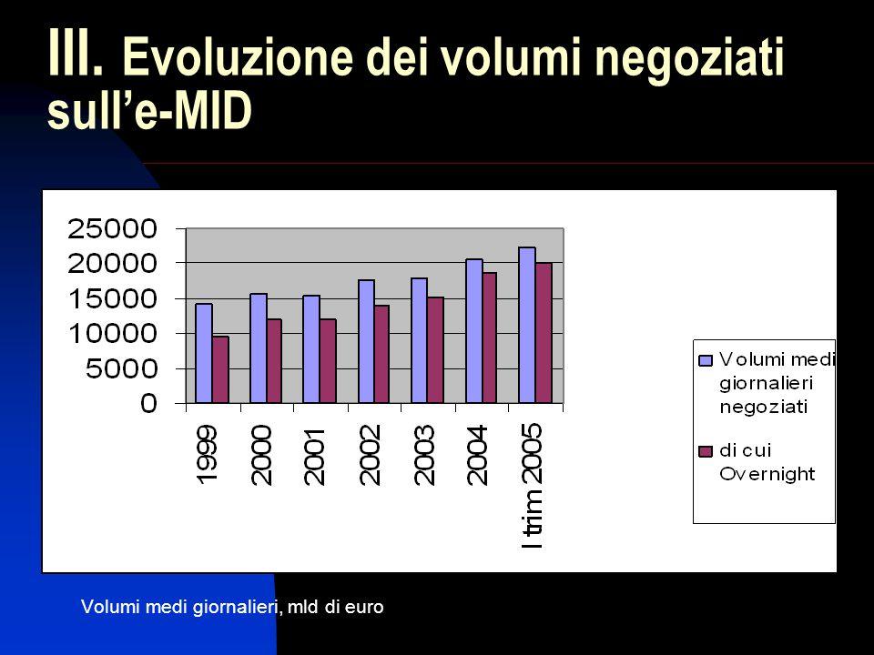 III. Evoluzione dei volumi negoziati sull'e-MID Volumi medi giornalieri, mld di euro