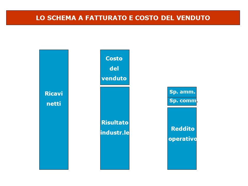LO SCHEMA A FATTURATO E COSTO DEL VENDUTO Ricavi netti Costo del venduto Risultato industr.le Sp. amm. Sp. comm. Reddito operativo