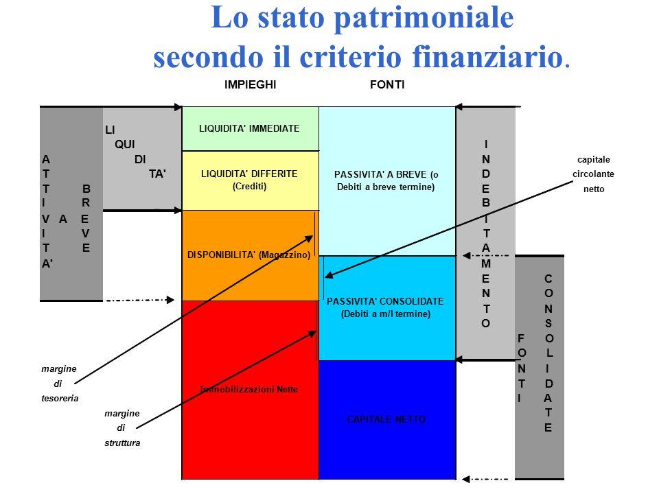 Lo stato patrimoniale secondo il criterio finanziario. circolante IMPIEGHIFONTI LI QUII A DIN capitale T TA'D T BE netto I RB V A EI I VT T EA A'M E C
