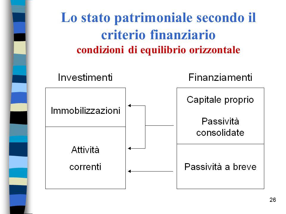 26 Lo stato patrimoniale secondo il criterio finanziario condizioni di equilibrio orizzontale