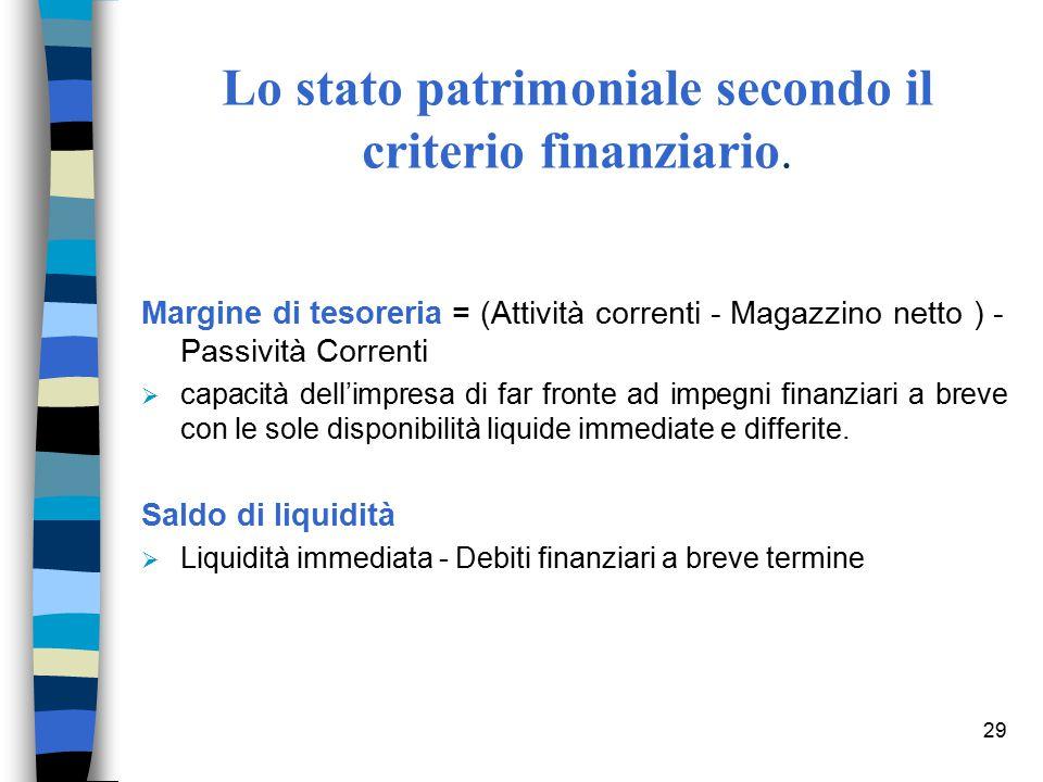 29 Lo stato patrimoniale secondo il criterio finanziario. Margine di tesoreria = (Attività correnti - Magazzino netto ) - Passività Correnti  capacit