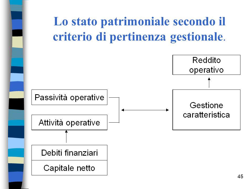 45 Lo stato patrimoniale secondo il criterio di pertinenza gestionale.