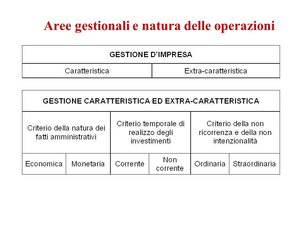 Aree gestionali e natura delle operazioni