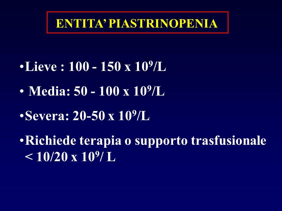 ENTITA' PIASTRINOPENIA Lieve : 100 - 150 x 10 9 /L Media: 50 - 100 x 10 9 /L Severa: 20-50 x 10 9 /L Richiede terapia o supporto trasfusionale < 10/20