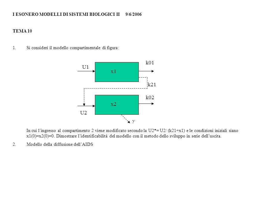 I ESONERO MODELLI DI SISTEMI BIOLOGICI II 9/6/2006 TEMA 10 1.Si consideri il modello compartimentale di figura: In cui l'ingresso al compartimento 2 viene modificato secondo la U2*= U2/ (k21+x1) e le condizioni iniziali siano x1(0)=x2(0)=0.