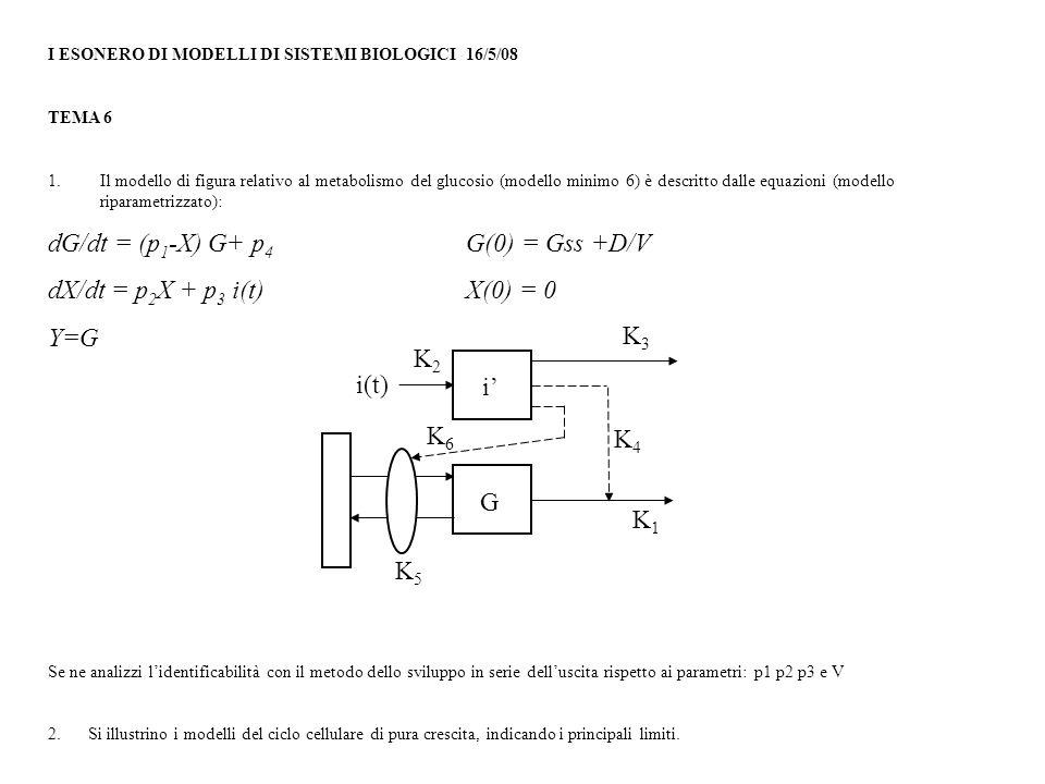 I ESONERO DI MODELLI DI SISTEMI BIOLOGICI 16/5/08 TEMA 6 1.Il modello di figura relativo al metabolismo del glucosio (modello minimo 6) è descritto dalle equazioni (modello riparametrizzato): dG/dt = (p 1 -X) G+ p 4 G(0) = Gss +D/V dX/dt = p 2 X + p 3 i(t)X(0) = 0 Y=G Se ne analizzi l'identificabilità con il metodo dello sviluppo in serie dell'uscita rispetto ai parametri: p1 p2 p3 e V 2.Si illustrino i modelli del ciclo cellulare di pura crescita, indicando i principali limiti.