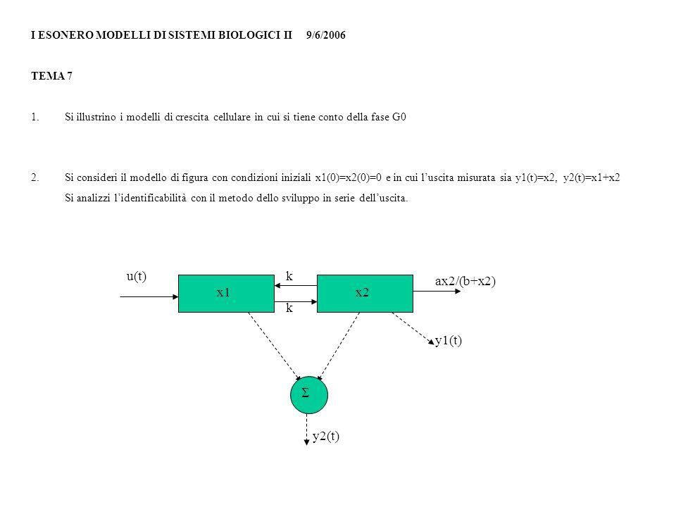 I ESONERO MODELLI DI SISTEMI BIOLOGICI II 9/6/2006 TEMA 7 1.Si illustrino i modelli di crescita cellulare in cui si tiene conto della fase G0 2.Si consideri il modello di figura con condizioni iniziali x1(0)=x2(0)=0 e in cui l'uscita misurata sia y1(t)=x2, y2(t)=x1+x2 Si analizzi l'identificabilità con il metodo dello sviluppo in serie dell'uscita.