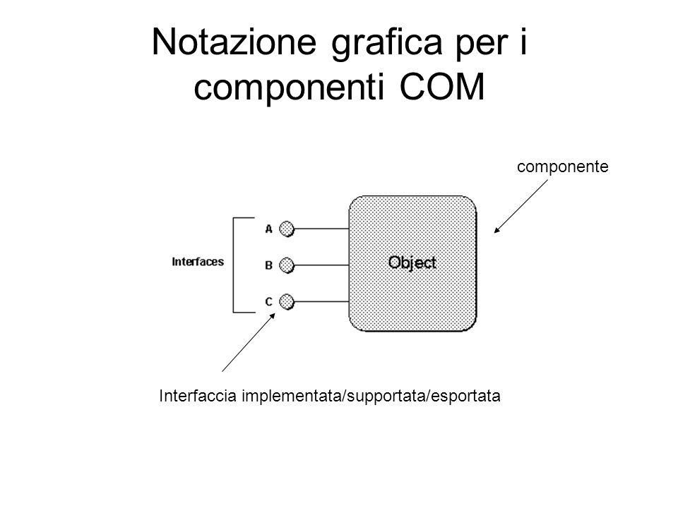 Notazione grafica per i componenti COM componente Interfaccia implementata/supportata/esportata