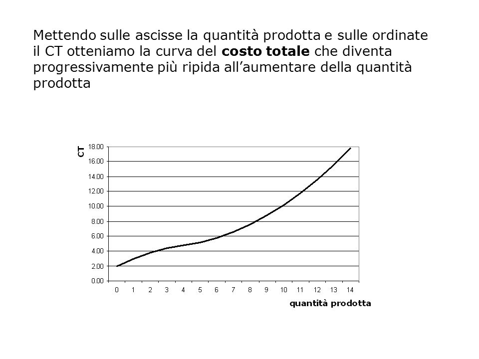 Mettendo sulle ascisse la quantità prodotta e sulle ordinate il CT otteniamo la curva del costo totale che diventa progressivamente più ripida all'aum