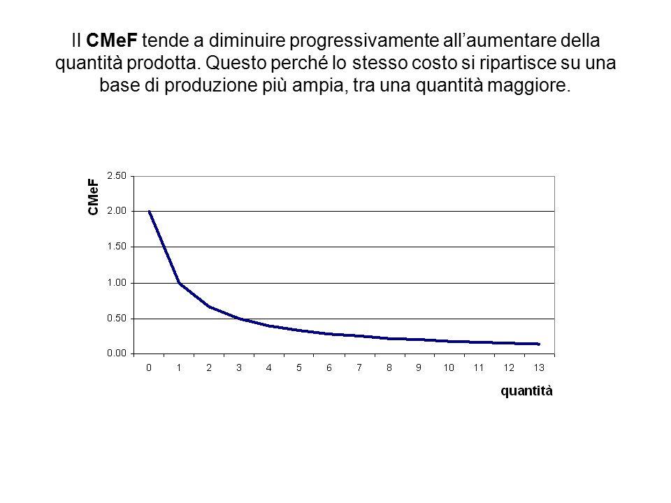Il CMeF tende a diminuire progressivamente all'aumentare della quantità prodotta. Questo perché lo stesso costo si ripartisce su una base di produzion