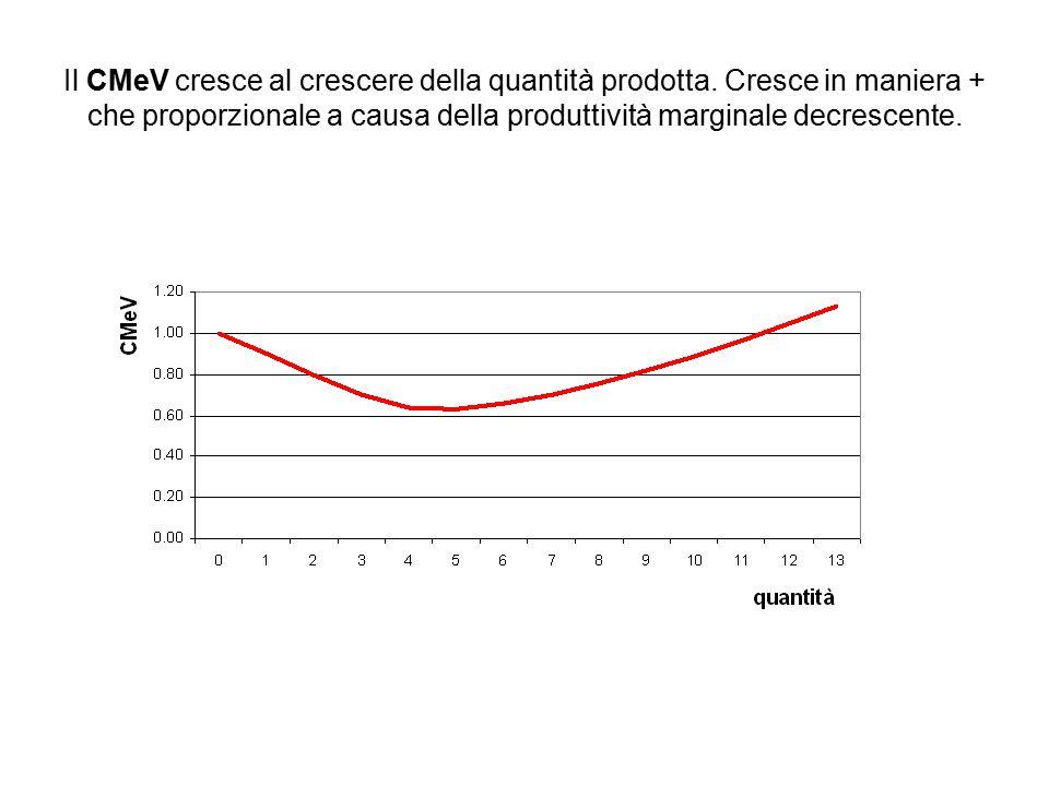 Il CMeV cresce al crescere della quantità prodotta. Cresce in maniera + che proporzionale a causa della produttività marginale decrescente.