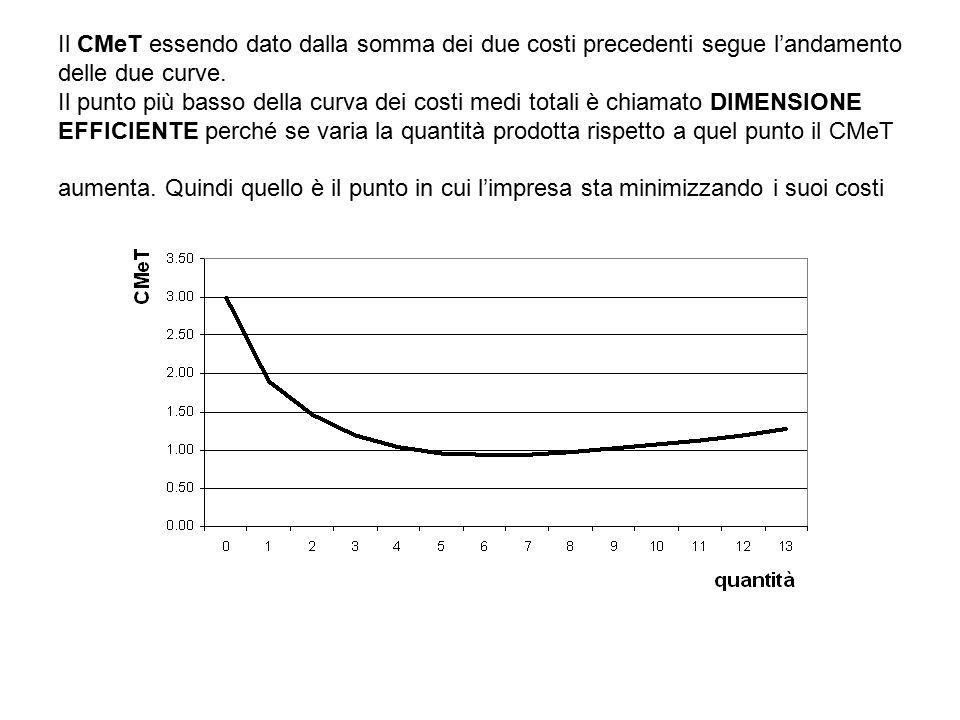 Il CMeT essendo dato dalla somma dei due costi precedenti segue l'andamento delle due curve. Il punto più basso della curva dei costi medi totali è ch