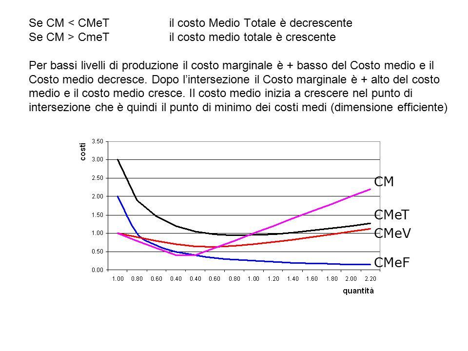Se CM CmeTil costo medio totale è crescente Per bassi livelli di produzione il costo marginale è + basso del Costo medio e il Costo medio decresce. Do