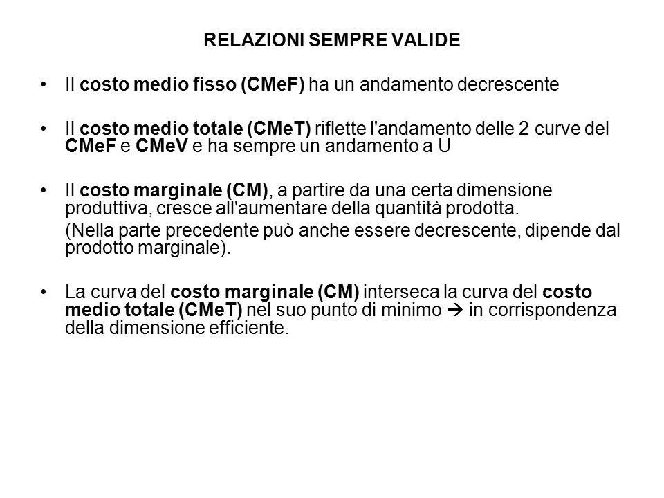 RELAZIONI SEMPRE VALIDE Il costo medio fisso (CMeF) ha un andamento decrescente Il costo medio totale (CMeT) riflette l'andamento delle 2 curve del CM