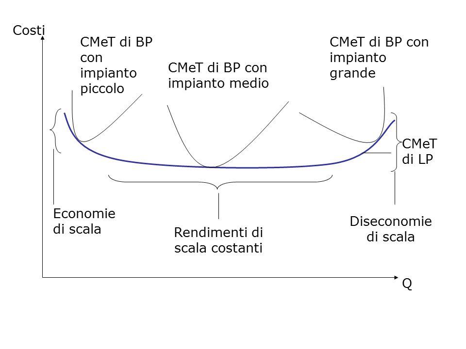 Costi Q CMeT di BP con impianto piccolo CMeT di BP con impianto medio CMeT di BP con impianto grande CMeT di LP Economie di scala Rendimenti di scala