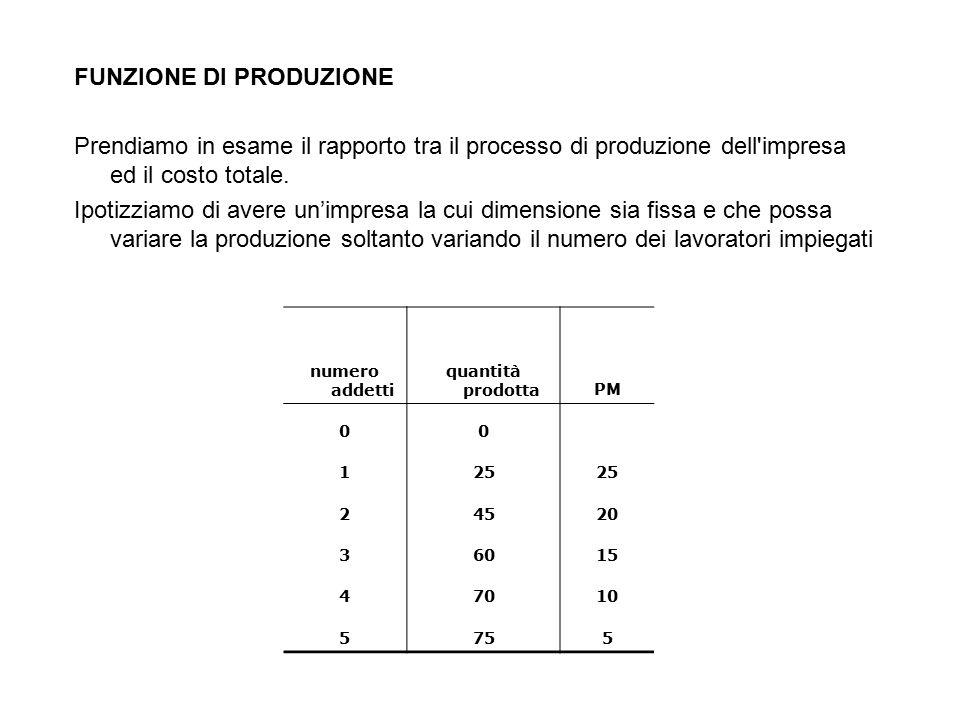 FUNZIONE DI PRODUZIONE Prendiamo in esame il rapporto tra il processo di produzione dell'impresa ed il costo totale. Ipotizziamo di avere un'impresa l