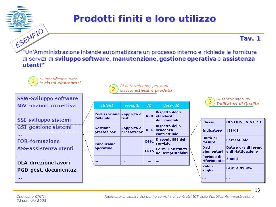 13 Convegno CNIPA Migliorare la qualità dei beni e servizi nei contratti ICT della Pubblica Amministrazione 25 gennaio 2005 Prodotti finiti e loro uti