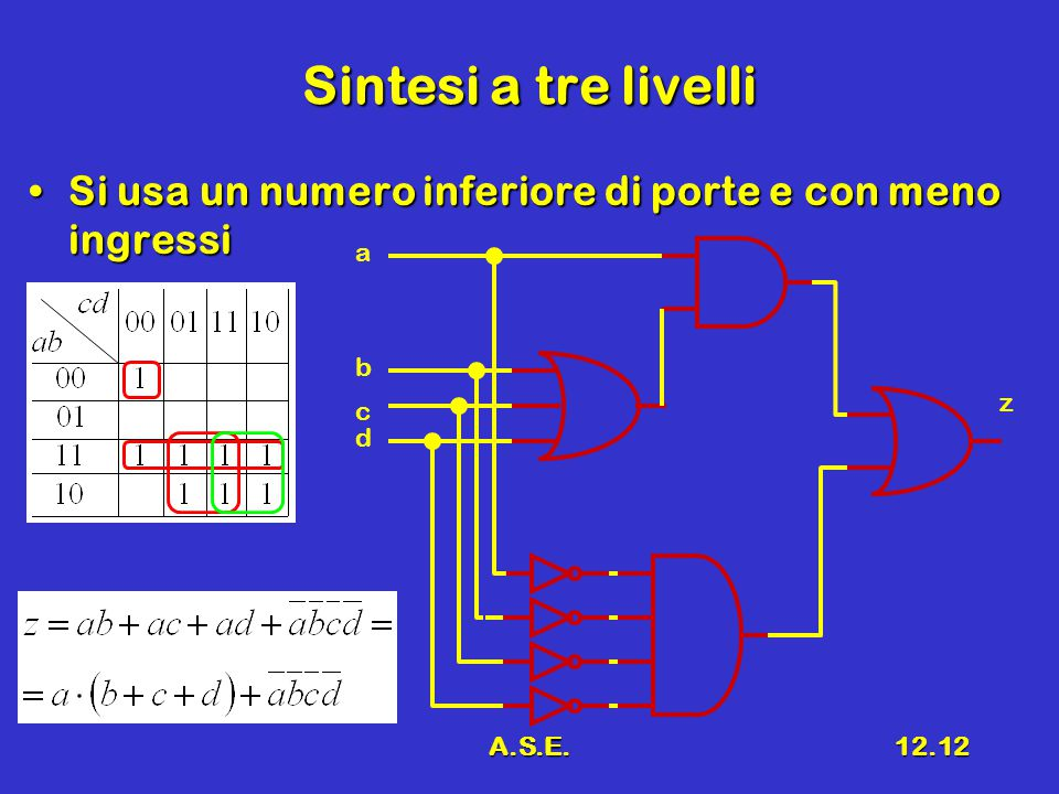 A.S.E.12.12 Sintesi a tre livelli Si usa un numero inferiore di porte e con meno ingressiSi usa un numero inferiore di porte e con meno ingressi a z d