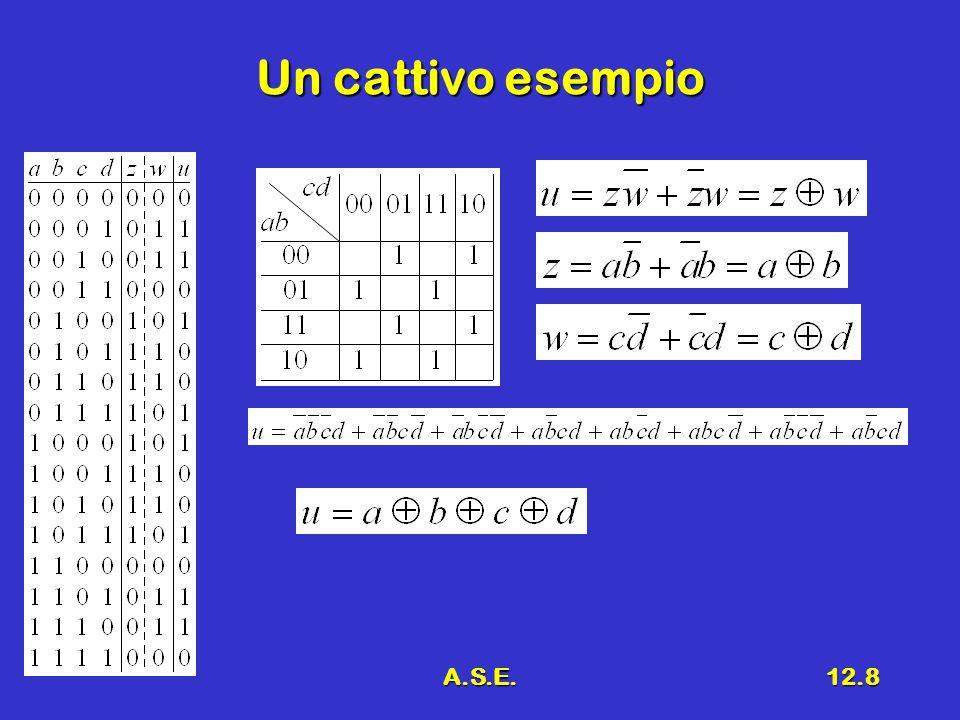 A.S.E.12.9 Tecniche strutturate Il procedimento di sintesi per ispezione visiva si può utilizzare fino a 4 ÷ 5 variabiliIl procedimento di sintesi per ispezione visiva si può utilizzare fino a 4 ÷ 5 variabili Il procedimento di sintesi per ispezione visiva può essere anche descritto come processo formale strutturatoIl procedimento di sintesi per ispezione visiva può essere anche descritto come processo formale strutturato Metodo di Quine McCluskeyMetodo di Quine McCluskey Può essere tradotto in un programmaPuò essere tradotto in un programma La complessità del programma cresce in modo esponenziale con l'aumentare delle variabiliLa complessità del programma cresce in modo esponenziale con l'aumentare delle variabili I programmi attuali usano tecniche euristicheI programmi attuali usano tecniche euristiche