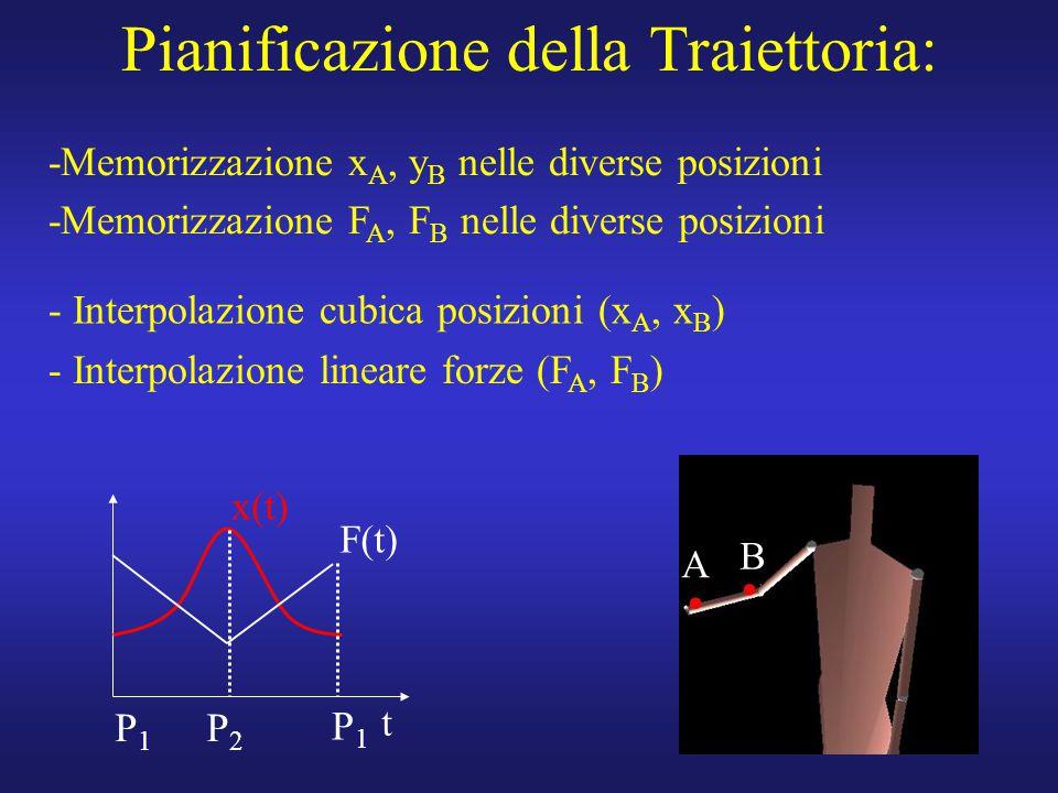 11 Pianificazione della Traiettoria: t P1P1 P2P2 P1P1 F(t) x(t) A B -Memorizzazione x A, y B nelle diverse posizioni -Memorizzazione F A, F B nelle di