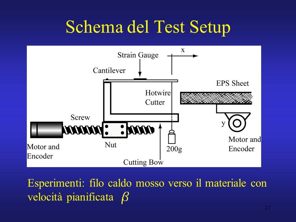 21 Schema del Test Setup Esperimenti: filo caldo mosso verso il materiale con velocità pianificata