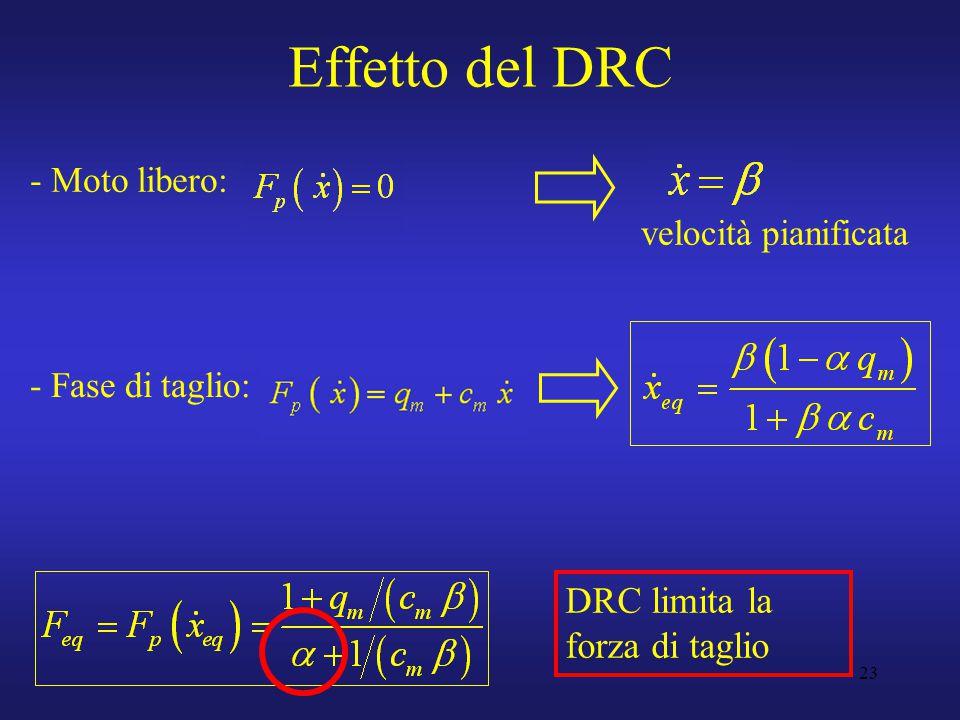 23 Effetto del DRC - Moto libero: DRC limita la forza di taglio velocità pianificata - Fase di taglio: