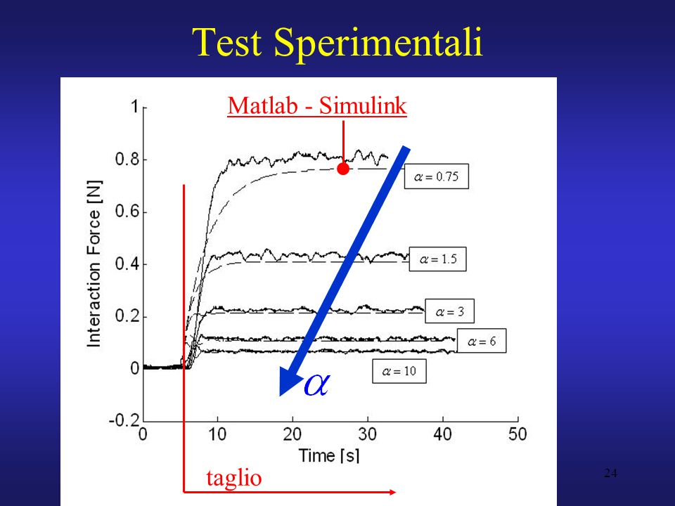 24 Test Sperimentali Matlab - Simulink taglio