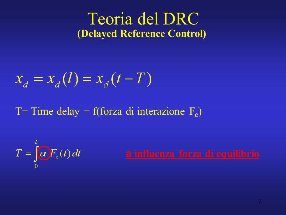 3 T= Time delay = f(forza di interazione F c ) Teoria del DRC (Delayed Reference Control) a influenza forza di equilibrio