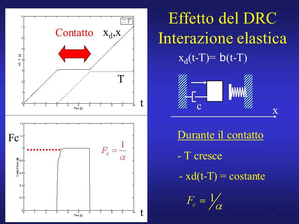 9 Effetto del DRC Interazione elastica t T x d,x t Fc Durante il contatto - T cresce c x x d (t-T)= b (t-T) Contatto - xd(t-T) = costante