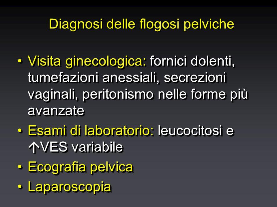 Piosalpinge Laparoscopia Ecografia vaginale