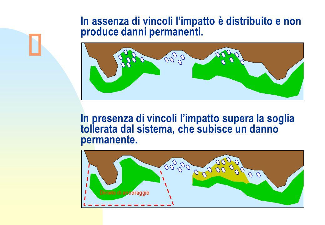 In assenza di vincoli l'impatto è distribuito e non produce danni permanenti.